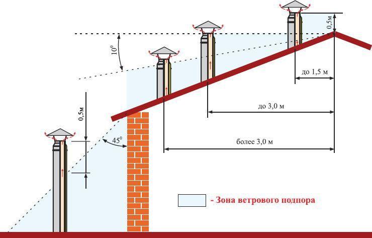к таким условиям по нормам и правилам по газоснабжению относятся: дымоходы и вентиляционные каналы,